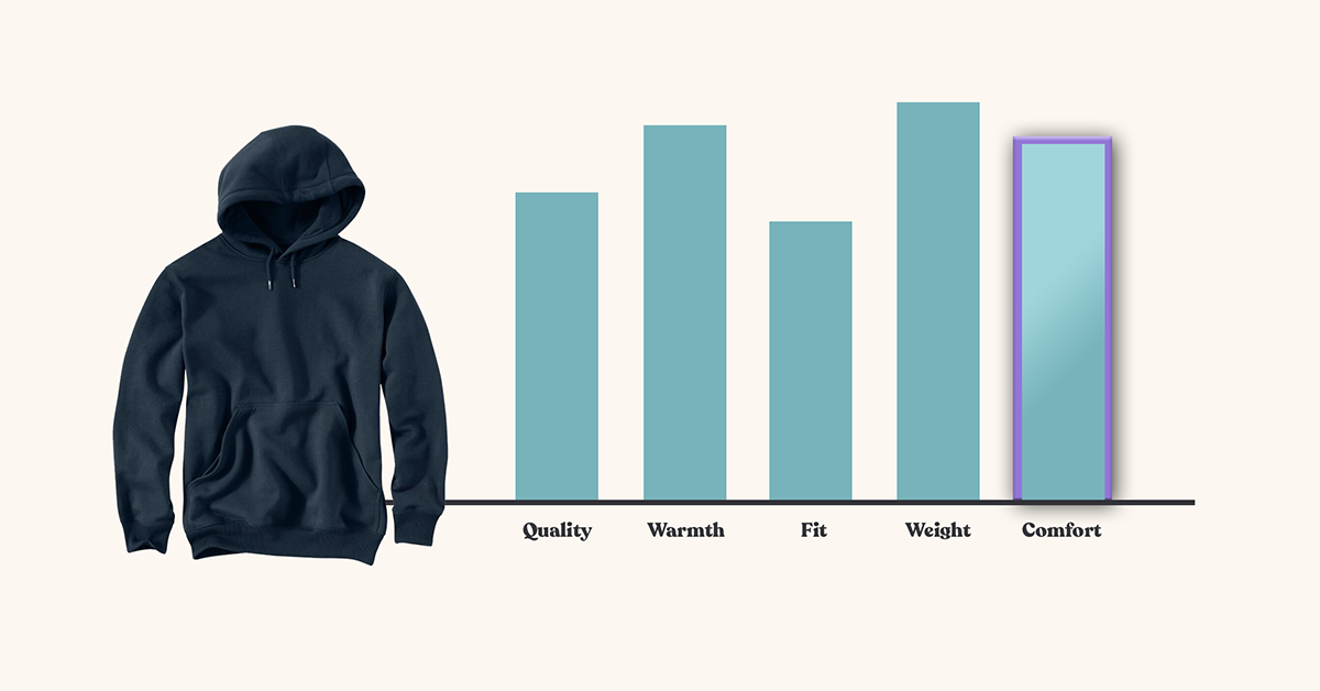 Most comfortable hoodies of 2020